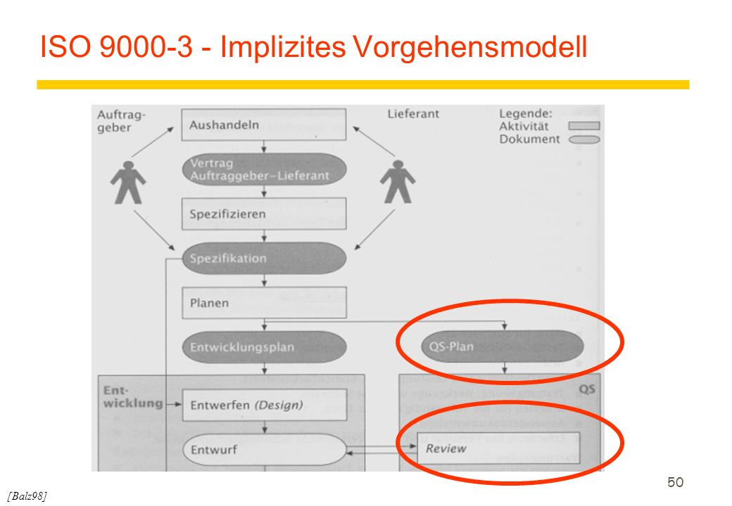 50 ISO 9000-3 - Implizites Vorgehensmodell [Balz98]