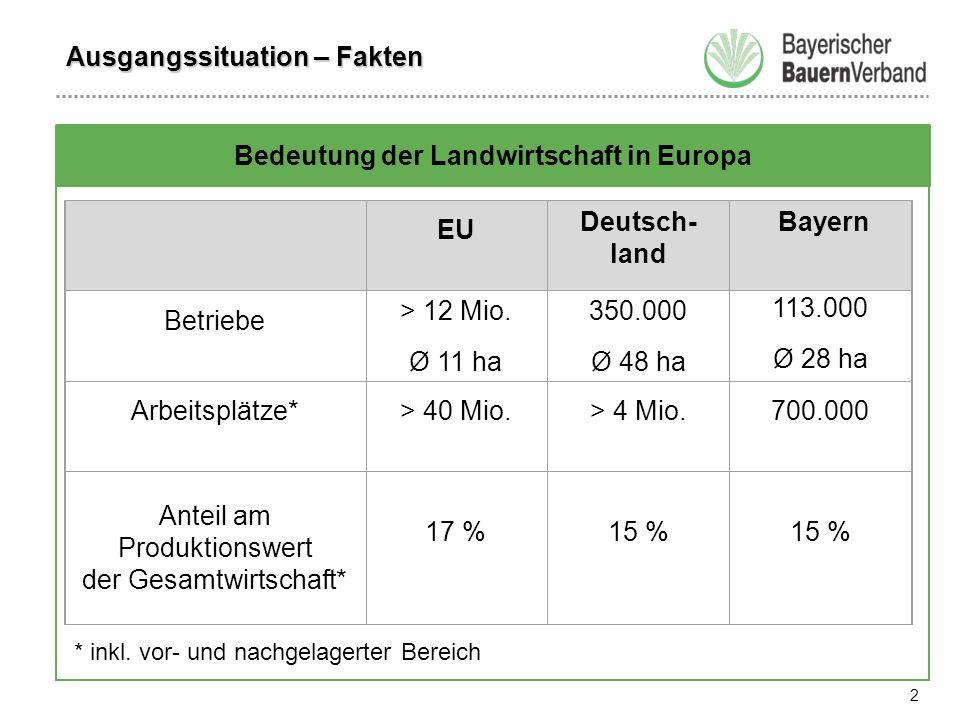 2 Bedeutung der Landwirtschaft in Europa Ausgangssituation – Fakten EU Deutsch- land Bayern Betriebe > 12 Mio.