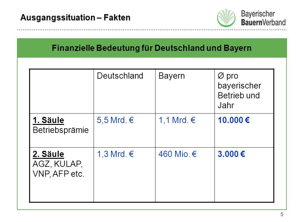 5 Finanzielle Bedeutung für Deutschland und Bayern DeutschlandBayernØ pro bayerischer Betrieb und Jahr 1.