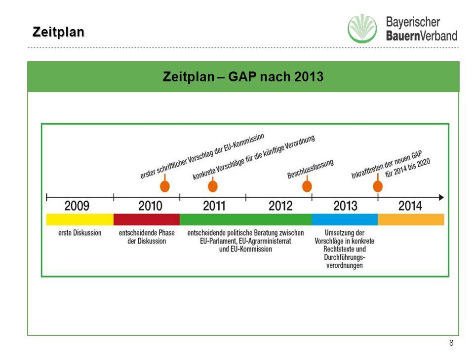 8 Zeitplan – GAP nach 2013 Zeitplan