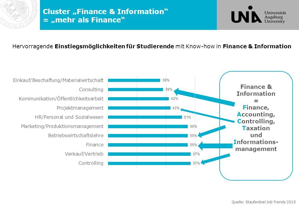 Lehrstühle im Cluster Finance & Information Prof.Dr.