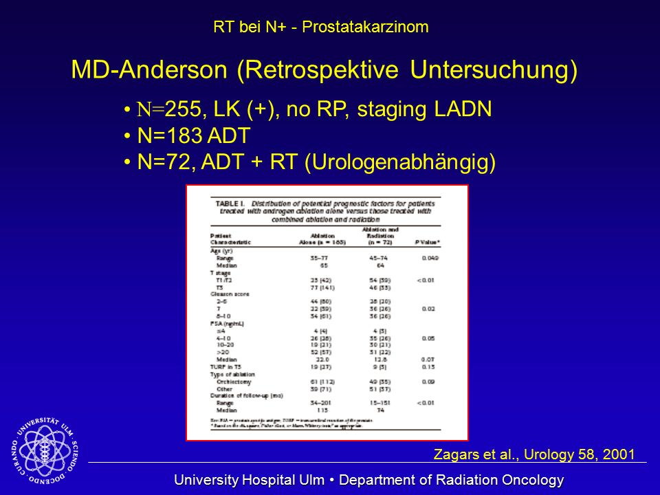 University Hospital Ulm Department of Radiation Oncology RT bei N+ - Prostatakarzinom Zagars et al., Urology 58, 2001 Signifikanter Vorteil ADT + RT OS PFS
