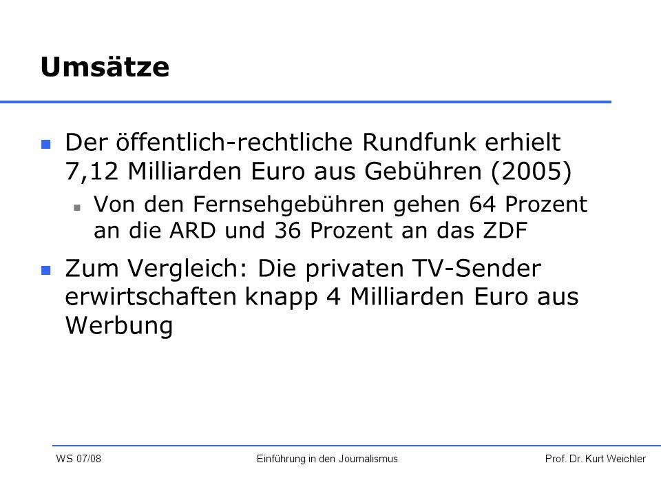 Umsätze Der öffentlich-rechtliche Rundfunk erhielt 7,12 Milliarden Euro aus Gebühren (2005) Von den Fernsehgebühren gehen 64 Prozent an die ARD und 36