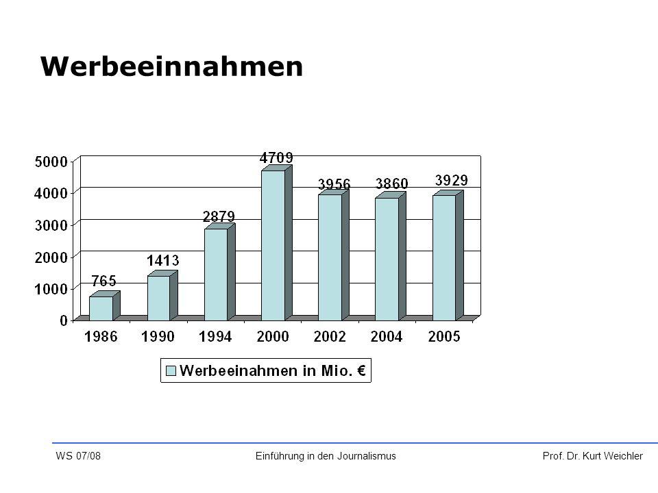 Werbeeinnahmen Prof. Dr. Kurt WeichlerEinführung in den Journalismus WS 07/08