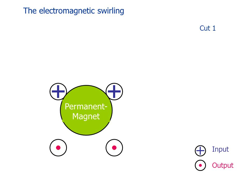 Input Cut 1 Output Permanent- Magnet The electromagnetic swirling