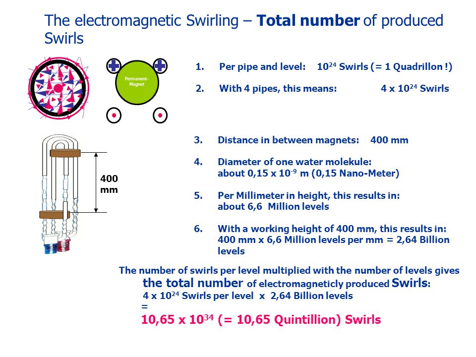 The electromagnetic Swirling – Total number of produced Swirls 1.Per pipe and level: 10 24 Swirls (= 1 Quadrillon !) 2.With 4 pipes, this means: 4 x 10 24 Swirls 400 mm 3.Distance in between magnets: 400 mm 4.Diameter of one water molekule: about 0,15 x 10 -9 m (0,15 Nano-Meter) 5.Per Millimeter in height, this results in: about 6,6 Million levels 6.With a working height of 400 mm, this results in: 400 mm x 6,6 Million levels per mm = 2,64 Billion levels The number of swirls per level multiplied with the number of levels gives the total number of electromagneticly produced Swirls : 4 x 10 24 Swirls per level x 2,64 Billion levels = 10,65 x 10 34 (= 10,65 Quintillion) Swirls