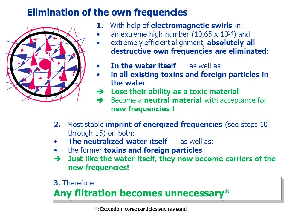Elimination of the own frequencies 1.