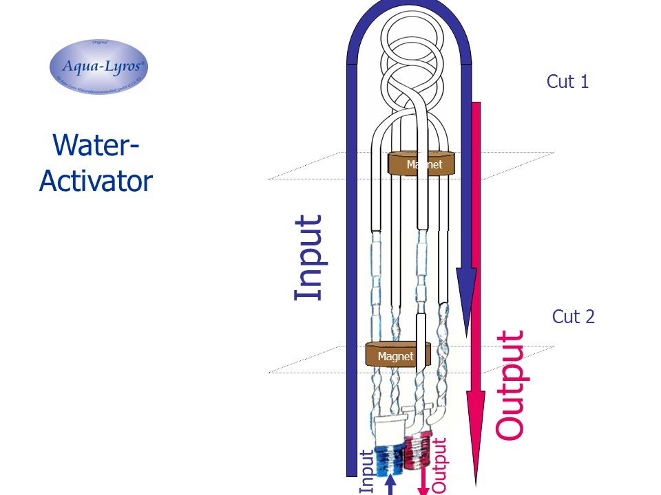 """18 1 Input 10  Output Not activated Water Level of energizing Time/ Way """"neutral Water Activated Water  + 0 Working principles of the Aqua- Lyros  Water-Activation-Technology - Schematic 0.5 sek"""