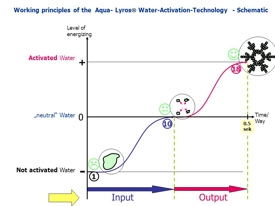 "18 1 Input 10  Output Not activated Water Level of energizing Time/ Way ""neutral Water Activated Water  + 0 Working principles of the Aqua- Lyros  Water-Activation-Technology - Schematic 0.5 sek"