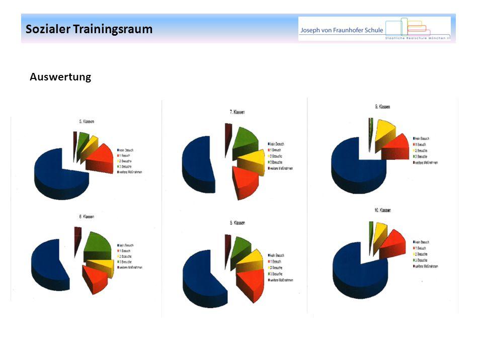Sozialer Trainingsraum Auswertung