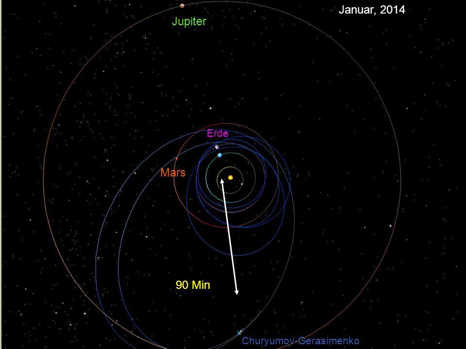 90 Min Jupiter Mars Erde Churyumov-Gerasimenko Januar, 2014