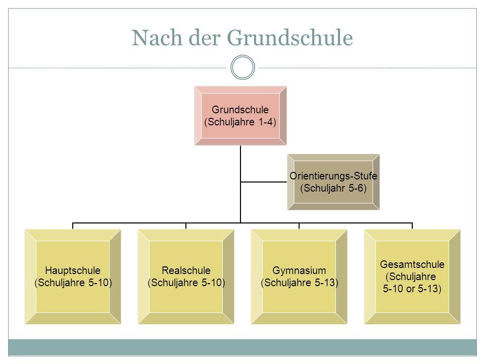 Nach der Grundschule Grundschule (Schuljahre 1-4) Hauptschule (Schuljahre 5- 10) Realschule (Schuljahre 5- 10) Gymnasium (Schuljahre 5- 13) Gesamtschu