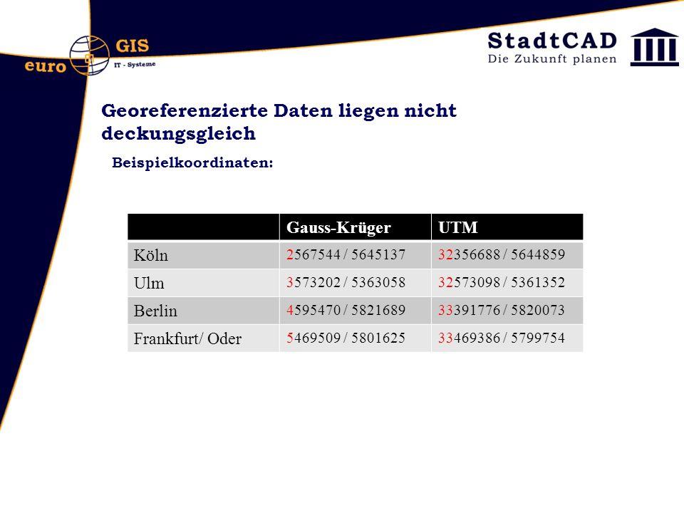 Georeferenzierte Daten liegen nicht deckungsgleich Beispielkoordinaten: Gauss-KrügerUTM Köln 2567544 / 564513732356688 / 5644859 Ulm 3573202 / 5363058