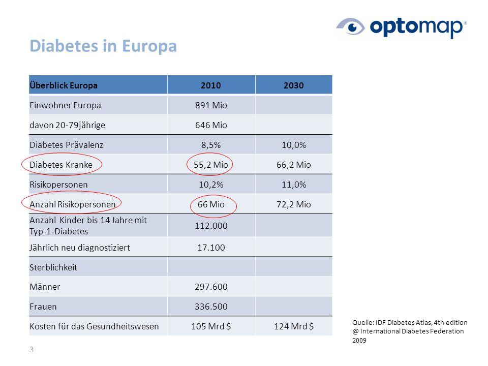 Diabetes in Europa 3 Überblick Europa20102030 Einwohner Europa891 Mio davon 20-79jährige646 Mio Diabetes Prävalenz8,5%10,0% Diabetes Kranke55,2 Mio66,2 Mio Risikopersonen10,2%11,0% Anzahl Risikopersonen66 Mio72,2 Mio Anzahl Kinder bis 14 Jahre mit Typ-1-Diabetes 112.000 Jährlich neu diagnostiziert17.100 Sterblichkeit Männer297.600 Frauen336.500 Kosten für das Gesundheitswesen105 Mrd $124 Mrd $ Quelle: IDF Diabetes Atlas, 4th edition @ International Diabetes Federation 2009