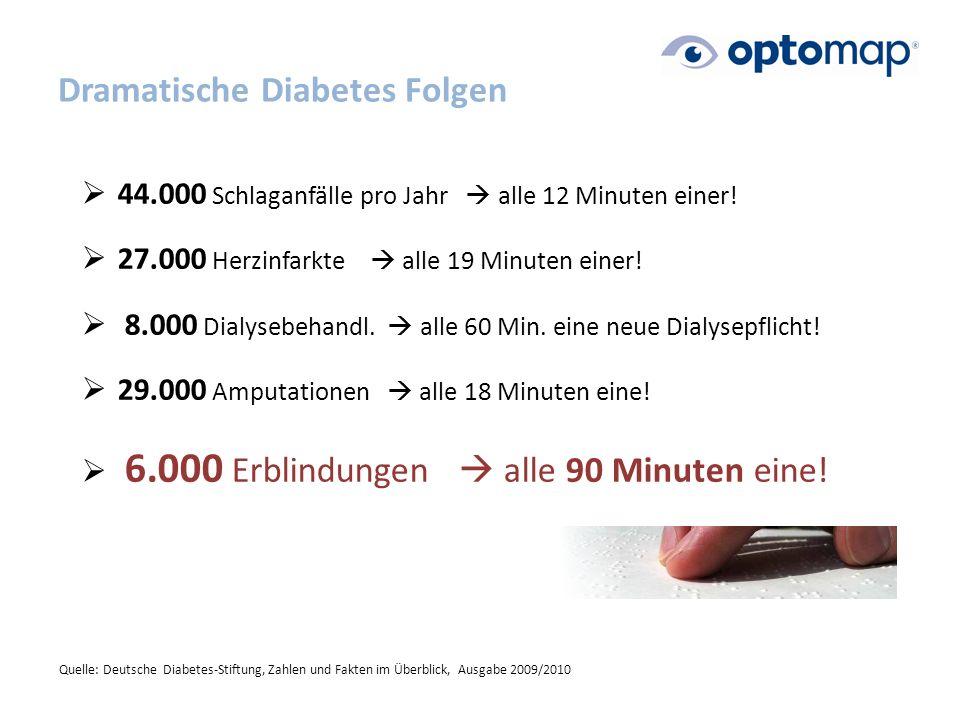 Dramatische Diabetes Folgen  44.000 Schlaganfälle pro Jahr  alle 12 Minuten einer.