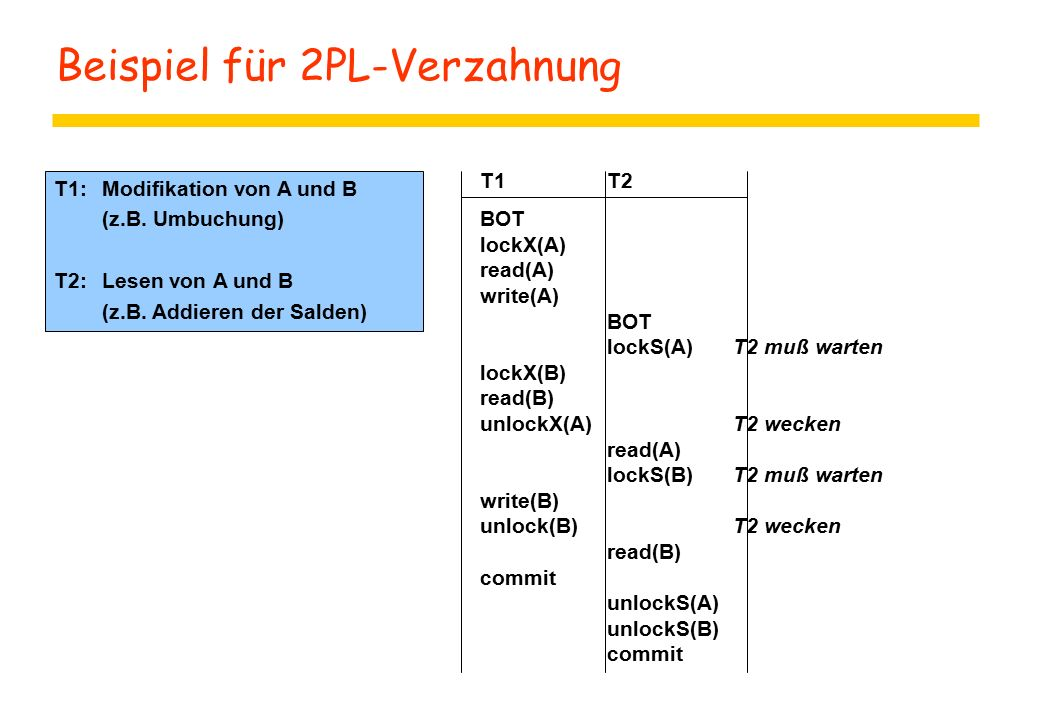 Beispiel für 2PL-Verzahnung T1T2 BOT lockX(A) read(A) write(A) BOT lockS(A)T2 muß warten lockX(B) read(B) unlockX(A)T2 wecken read(A) lockS(B)T2 muß warten write(B) unlock(B)T2 wecken read(B) commit unlockS(A) unlockS(B) commit T1: Modifikation von A und B (z.B.