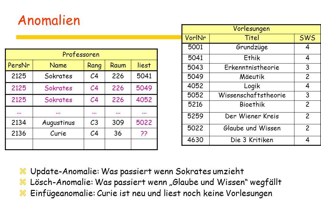 """Anomalien zUpdate-Anomalie: Was passiert wenn Sokrates umzieht zLösch-Anomalie: Was passiert wenn """"Glaube und Wissen wegfällt zEinfügeanomalie: Curie ist neu und liest noch keine Vorlesungen Professoren PersNrNameRangRaumliest 2125SokratesC42265041 2125SokratesC42265049 2125SokratesC42264052..."""