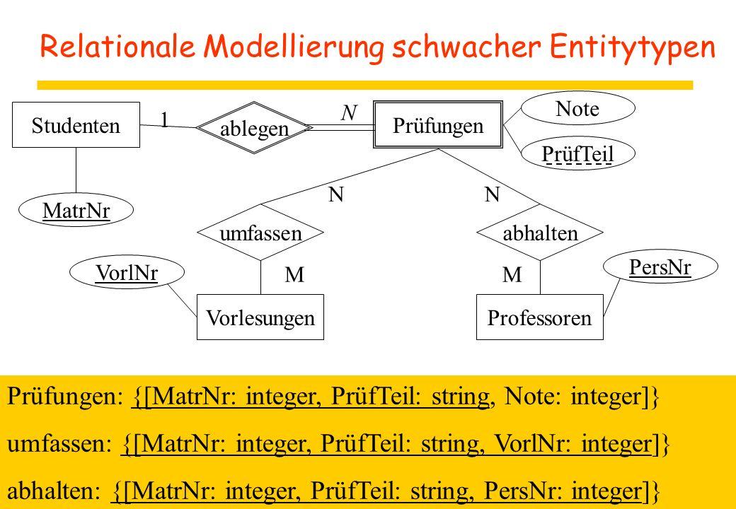 Relationale Modellierung schwacher Entitytypen Studenten ablegen Prüfungen 1 N Note PrüfTeil MatrNr Vorlesungen umfassen VorlNr abhalten Professoren PersNr NN MM Prüfungen: {[MatrNr: integer, PrüfTeil: string, Note: integer]} umfassen: {[MatrNr: integer, PrüfTeil: string, VorlNr: integer]} abhalten: {[MatrNr: integer, PrüfTeil: string, PersNr: integer]}