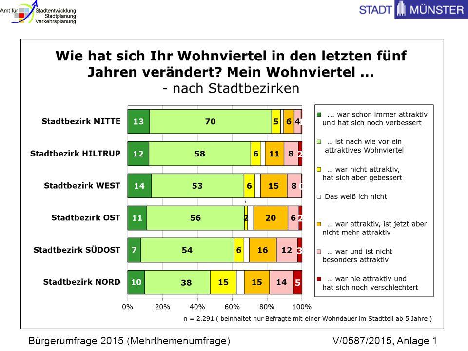 Bürgerumfrage 2015 (Mehrthemenumfrage) V/0587/2015, Anlage 1