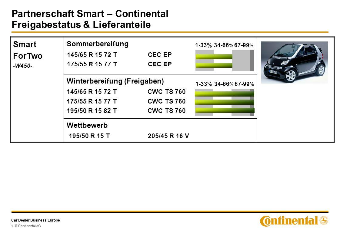 Car Dealer Business Europe 1 © Continental AG Smart ForTwo -W450- Sommerbereifung Winterbereifung (Freigaben) 145/65 R 15 72 T CWC TS 760 175/55 R 15 77 T CWC TS 760 195/50 R 15 82 T CWC TS 760 Wettbewerb 195/50 R 15 T 205/45 R 16 V 145/65 R 15 72 T CEC EP 175/55 R 15 77 T CEC EP 1-33%34-66 % 67-99 % 1-33%34-66 % 67-99 % Partnerschaft Smart – Continental Freigabestatus & Lieferanteile
