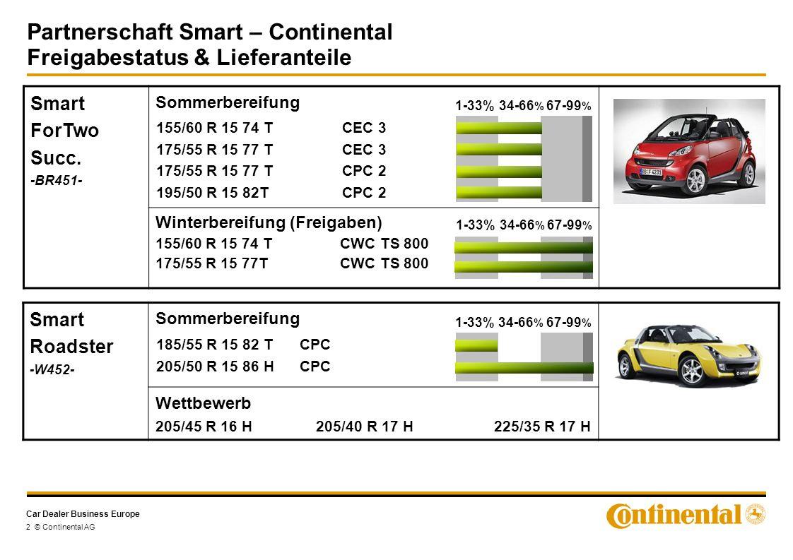 Car Dealer Business Europe 3 © Continental AG Smart ForFour -W454- Sommerbereifung Winterbereifung (Freigaben) 175/65 R 14 82 T CWC TS 780 Wettbewerb 205/40 R 17 Y 175/65 R 14 82 T CEC 3 195/50 R 15 82 H CPC 205/45 R 16 83 H CPC 1-33%34-66 % 67-99 % 1-33%34-66 % 67-99 % Partnerschaft Smart – Continental Freigabestatus & Lieferanteile