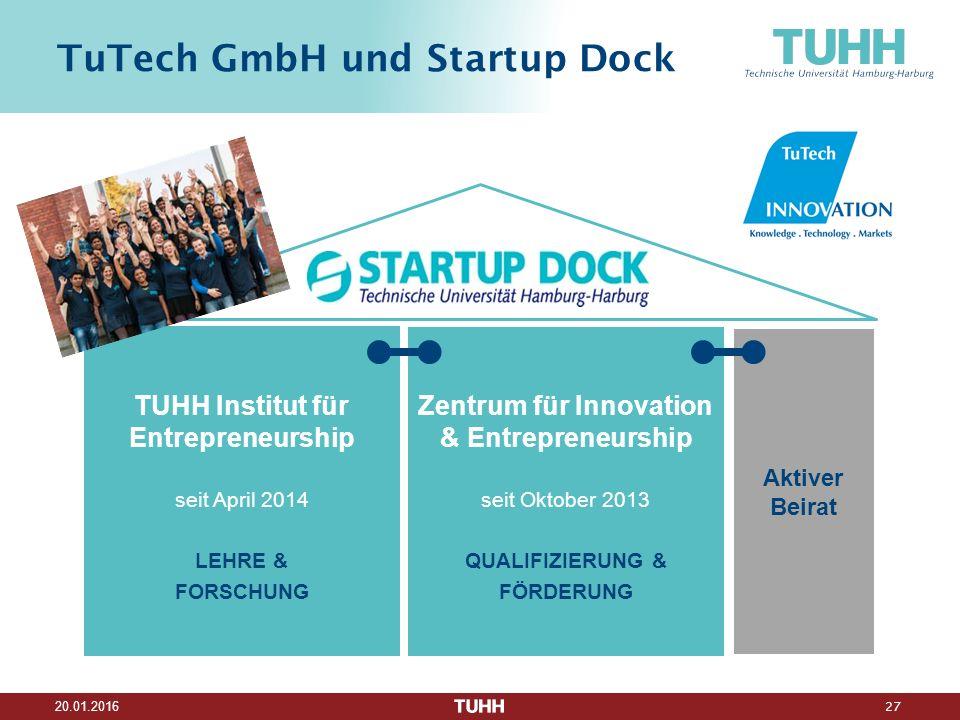27 20.01.2016 TuTech GmbH und Startup Dock Aktiver Beirat TUHH Institut für Entrepreneurship seit April 2014 LEHRE & FORSCHUNG Zentrum für Innovation & Entrepreneurship seit Oktober 2013 QUALIFIZIERUNG & FÖRDERUNG