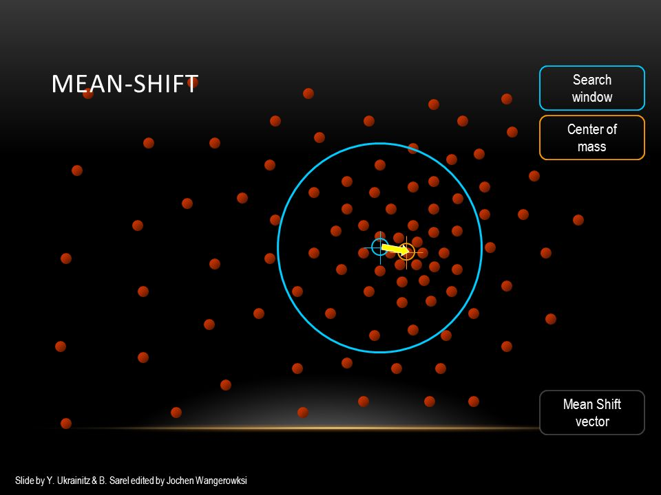 Search window Center of mass Mean Shift vector Mean Shift vector MEAN-SHIFT Slide by Y.