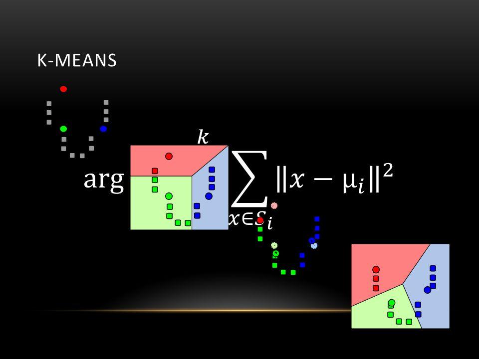 """Pros  Einfach (Matlab) und schnell Cons  K muss gewählt werden  Hängt stark von Initialisierung ab  Stark anfällig für """"Ausreißer Schlechte Wahl von K Gute Wahl von K"""