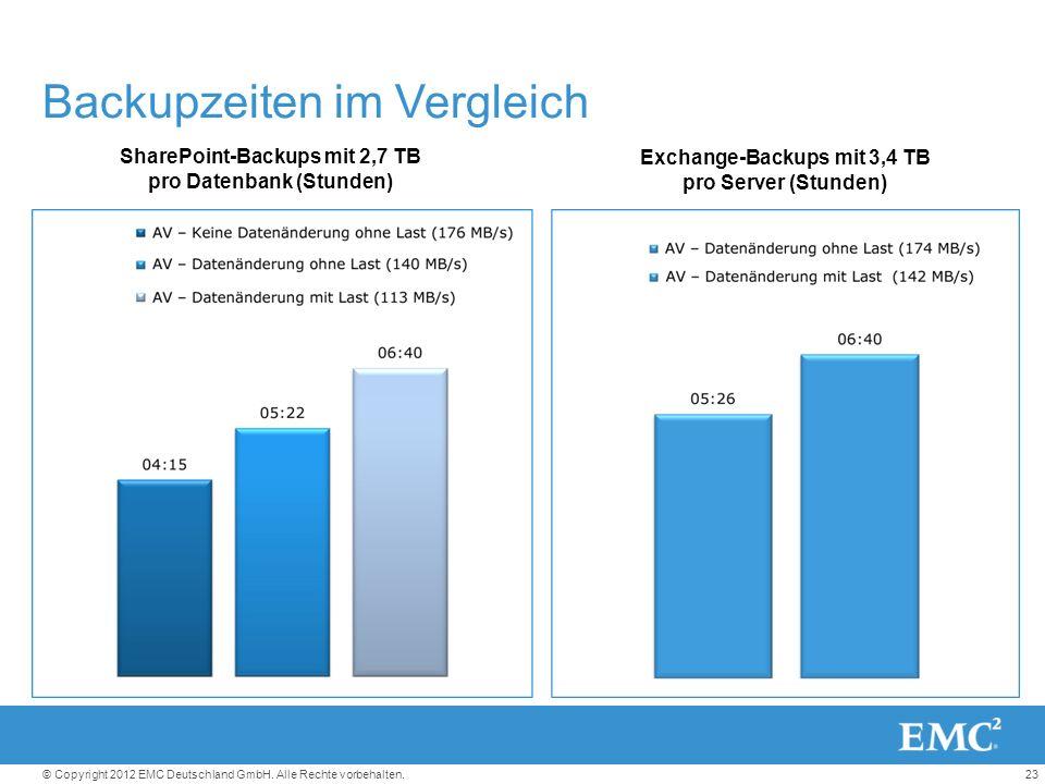 23© Copyright 2012 EMC Deutschland GmbH. Alle Rechte vorbehalten.