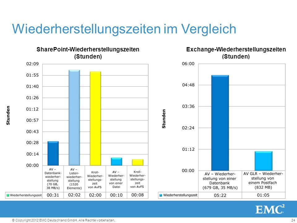 24© Copyright 2012 EMC Deutschland GmbH. Alle Rechte vorbehalten.