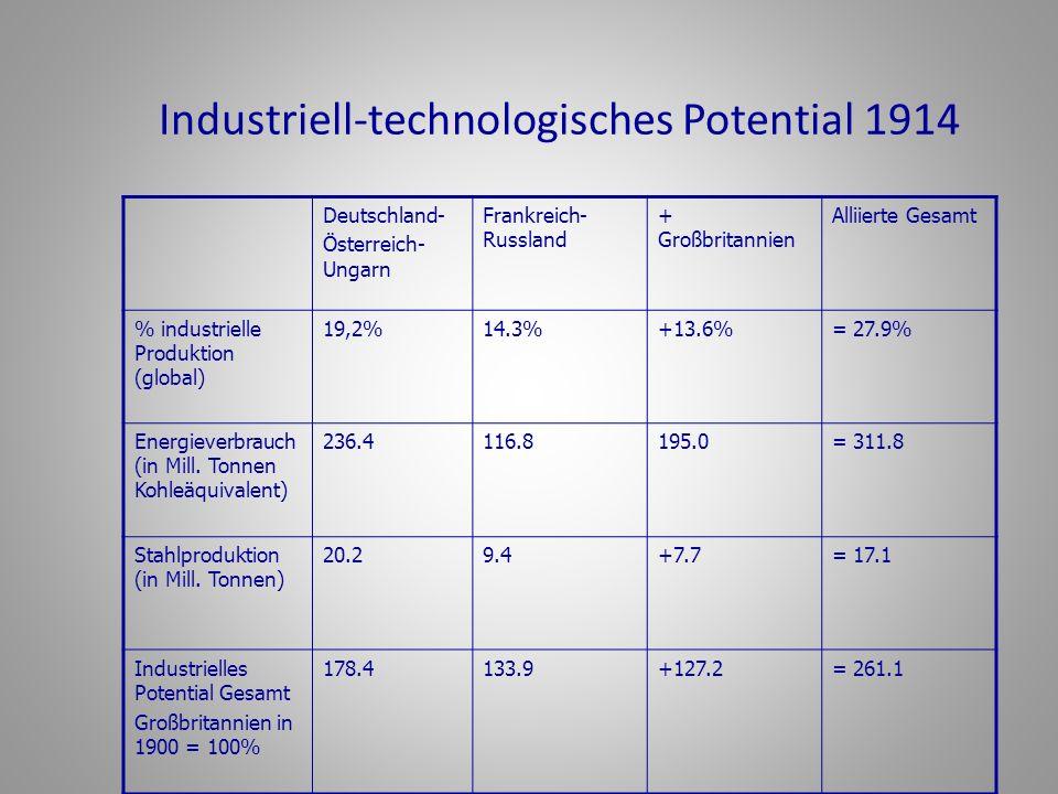 Industriell-technologisches Potential 1914 Deutschland- Österreich- Ungarn Frankreich- Russland + Großbritannien Alliierte Gesamt % industrielle Produ