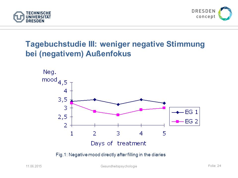Folie 24 Tagebuchstudie III: weniger negative Stimmung bei (negativem) Außenfokus 11.06.2015Gesundheitspsychologie Fig.1: Negative mood directly after filling in the diaries