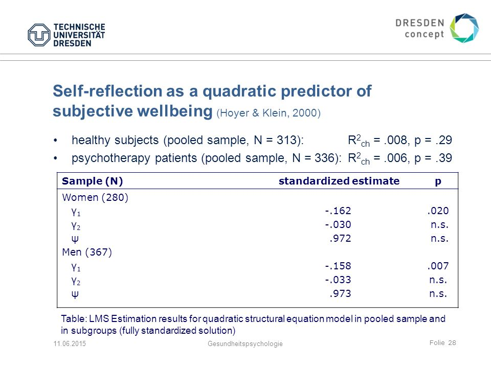 Folie 28 Self-reflection as a quadratic predictor of subjective wellbeing (Hoyer & Klein, 2000) healthy subjects (pooled sample, N = 313): R 2 ch =.008, p =.29 psychotherapy patients (pooled sample, N = 336):R 2 ch =.006, p =.39 11.06.2015Gesundheitspsychologie Sample (N)standardized estimatep Women (280) γ 1 γ 2 ψ Men (367) γ 1 γ 2 ψ -.162 -.030.972 -.158 -.033.973.020 n.s..007 n.s.