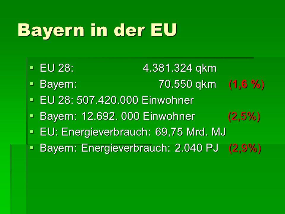 Bayern in der EU  EU 28: 4.381.324 qkm  Bayern: 70.550 qkm (1,6 %)  EU 28: 507.420.000 Einwohner  Bayern: 12.692.