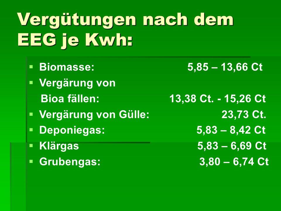 Vergütungen nach dem EEG je Kwh:   Biomasse: 5,85 – 13,66 Ct   Vergärung von Bioa fällen: 13,38 Ct.