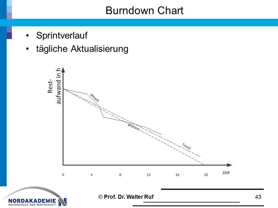 Burndown Chart Sprintverlauf tägliche Aktualisierung 43© Prof. Dr. Walter Ruf