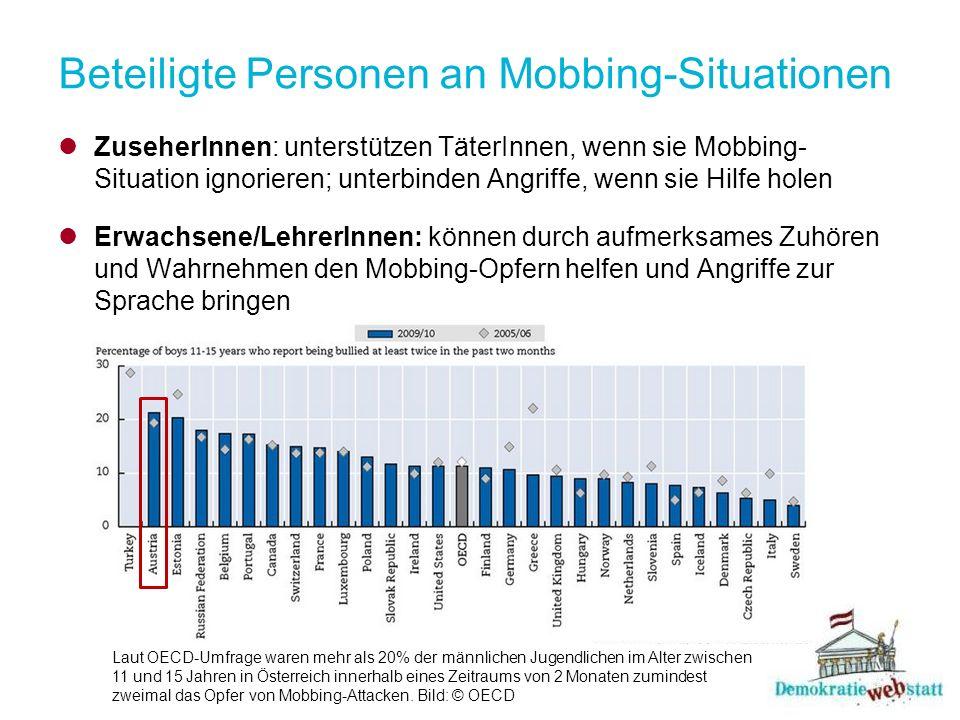 Beteiligte Personen an Mobbing-Situationen ZuseherInnen: unterstützen TäterInnen, wenn sie Mobbing- Situation ignorieren; unterbinden Angriffe, wenn sie Hilfe holen Erwachsene/LehrerInnen: können durch aufmerksames Zuhören und Wahrnehmen den Mobbing-Opfern helfen und Angriffe zur Sprache bringen Laut OECD-Umfrage waren mehr als 20% der männlichen Jugendlichen im Alter zwischen 11 und 15 Jahren in Österreich innerhalb eines Zeitraums von 2 Monaten zumindest zweimal das Opfer von Mobbing-Attacken.