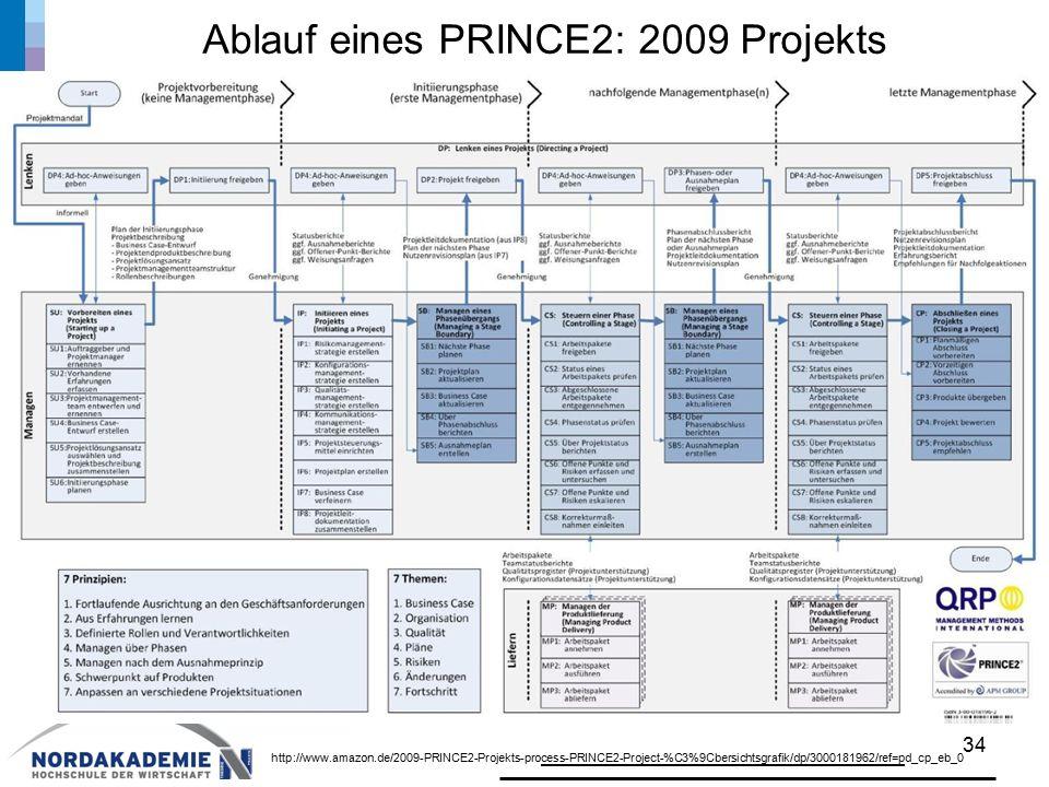 Ablauf eines PRINCE2: 2009 Projekts 34 http://www.amazon.de/2009-PRINCE2-Projekts-process-PRINCE2-Project-%C3%9Cbersichtsgrafik/dp/3000181962/ref=pd_cp_eb_0