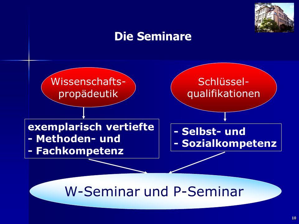 10 Die Seminare exemplarisch vertiefte - Methoden- und - Fachkompetenz - Selbst- und - Sozialkompetenz Schlüssel- qualifikationen Wissenschafts- propädeutik W-Seminar und P-Seminar