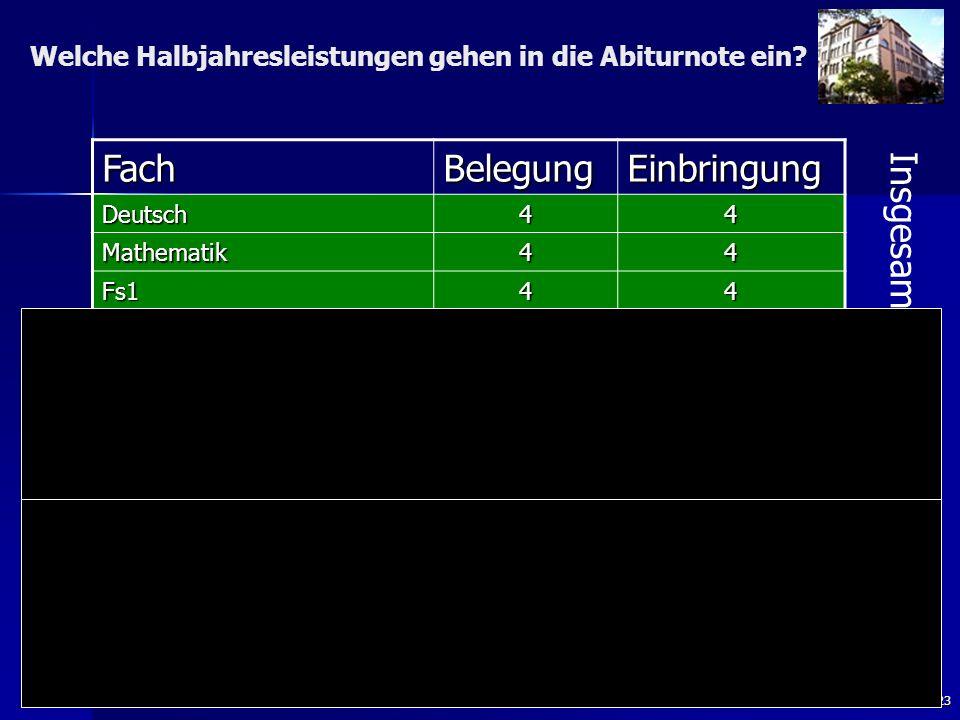 23 FachBelegungEinbringung Deutsch44 Mathematik44 Fs144 Religion/Ethik43 Geschichte + Sozialkunde 43 Geographie oder WR 43 Kunst oder Musik 43 Nw1 (ohne NW2) 4 3 (4) 3 (4) Nw2, W-Inf, Fs2 21 Weitere Abiturprüfungsf.