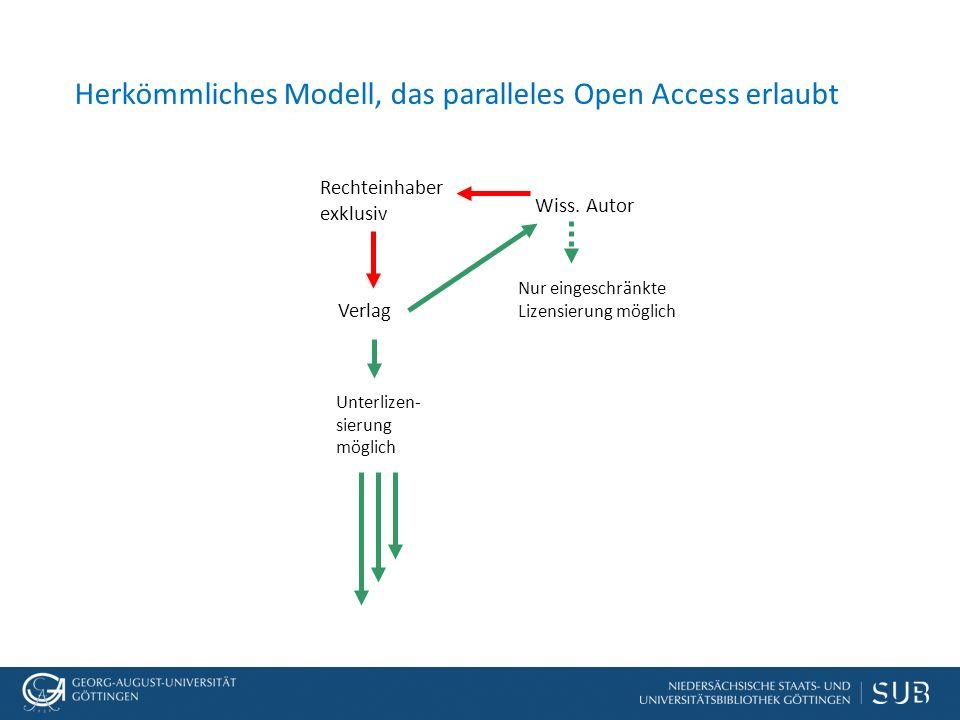 Herkömmliches Modell, das paralleles Open Access erlaubt Wiss.