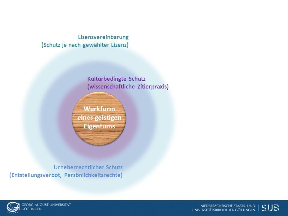 Lizenzvereinbarung (Schutz je nach gewählter Lizenz) Kulturbedingte Schutz (wissenschaftliche Zitierpraxis) Werkform eines geistigen Eigentums Urheberrechtlicher Schutz (Entstellungsverbot, Persönlichkeitsrechte)