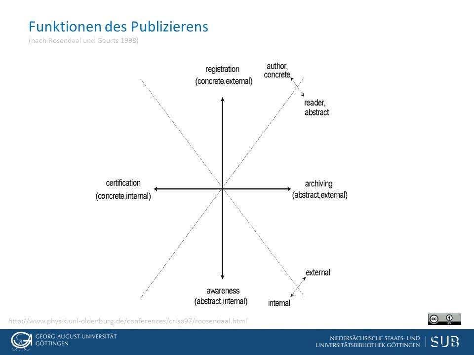 Funktionen des Publizierens (nach Rosendaal und Geurts 1998) http://www.physik.uni-oldenburg.de/conferences/crisp97/roosendaal.html