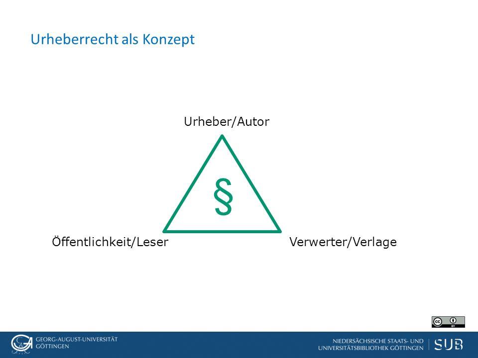 Urheberrecht als Konzept Urheber/Autor Verwerter/VerlageÖffentlichkeit/Leser §