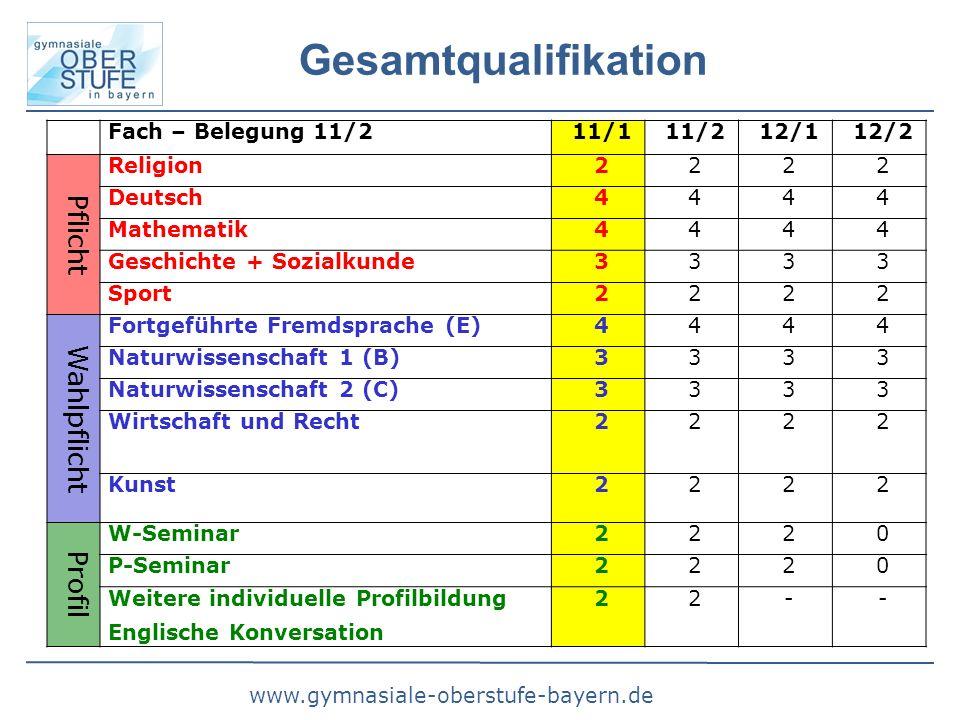 www.gymnasiale-oberstufe-bayern.de Gesamtqualifikation Fach – Belegung 11/211/111/212/112/2 Pflicht Religion2222 Deutsch4444 Mathematik4444 Geschichte