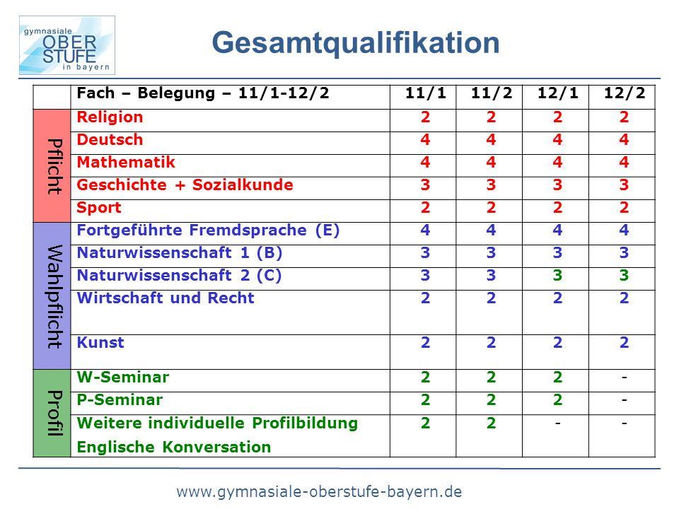 www.gymnasiale-oberstufe-bayern.de Gesamtqualifikation Fach – Belegung – 11/1-12/211/111/212/112/2 Pflicht Religion2222 Deutsch4444 Mathematik4444 Ges