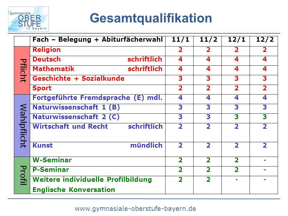 www.gymnasiale-oberstufe-bayern.de Gesamtqualifikation Fach – Belegung + Abiturfächerwahl11/111/212/112/2 Pflicht Religion2222 Deutsch schriftlich4444