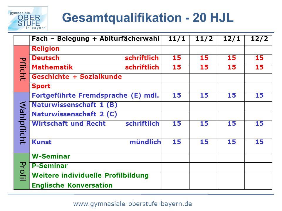 www.gymnasiale-oberstufe-bayern.de Gesamtqualifikation - 20 HJL Fach – Belegung + Abiturfächerwahl11/111/212/112/2 Pflicht Religion Deutsch schriftlic