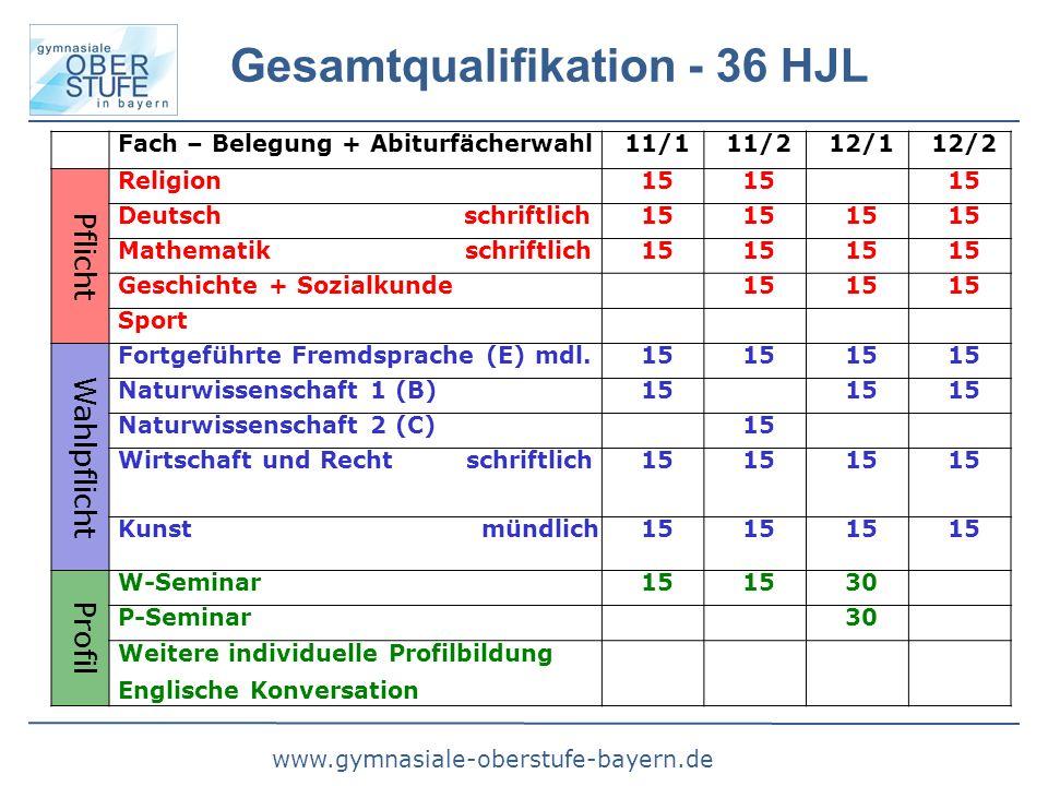 www.gymnasiale-oberstufe-bayern.de Gesamtqualifikation - 36 HJL Fach – Belegung + Abiturfächerwahl11/111/212/112/2 Pflicht Religion15 Deutsch schriftl