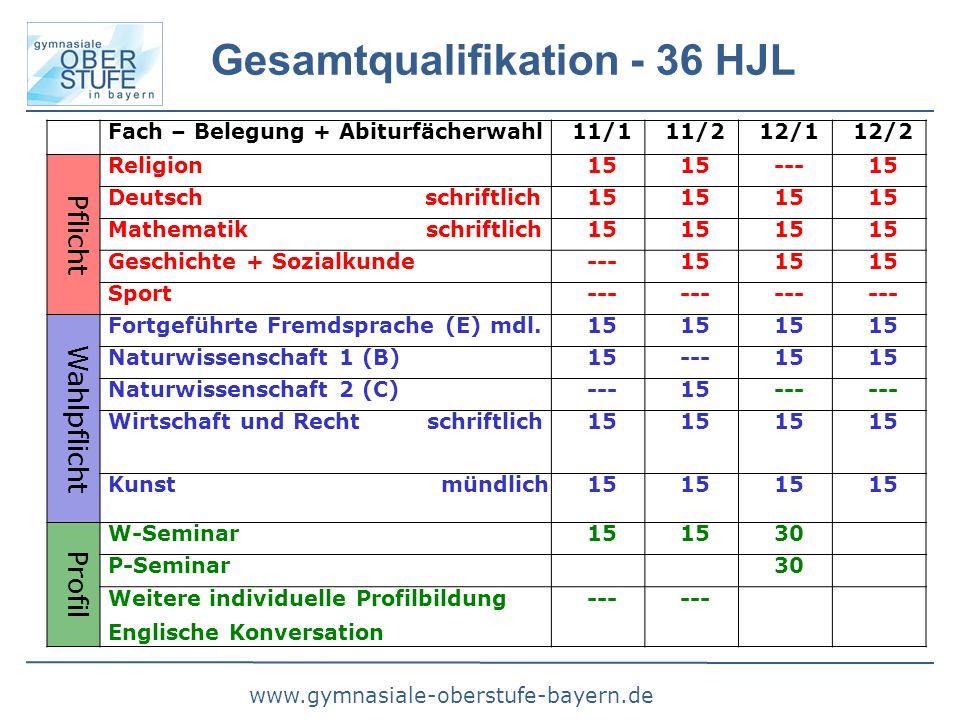 www.gymnasiale-oberstufe-bayern.de Gesamtqualifikation - 36 HJL Fach – Belegung + Abiturfächerwahl11/111/212/112/2 Pflicht Religion15 ---15 Deutsch schriftlich15 Mathematik schriftlich15 Geschichte + Sozialkunde---15 Sport--- Wahlpflicht Fortgeführte Fremdsprache (E) mdl.15 Naturwissenschaft 1 (B)15---15 Naturwissenschaft 2 (C)---15--- Wirtschaft und Recht schriftlich15 Kunst mündlich15 Profil W-Seminar15 30 P-Seminar30 Weitere individuelle Profilbildung Englische Konversation ---